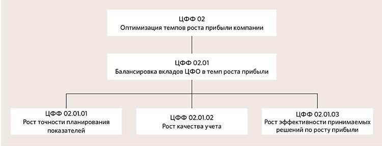 Шесть этапов развития финансовой службы: продуктный подход