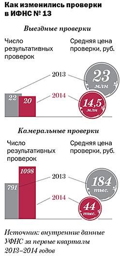 ИФНС № 13 по Москве: стала безопаснее на проверках