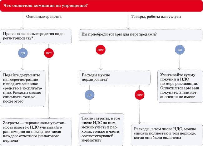 Образец Соглашения О Невыставлении Счетов Фактур - фото 3