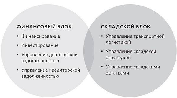 капитала и источников его