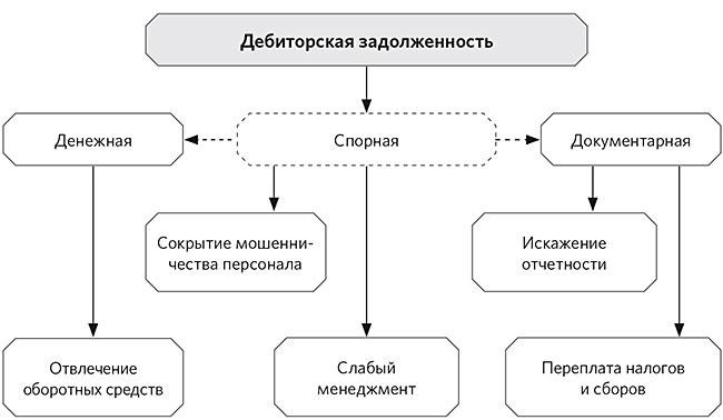 Управление различными видами дебиторской задолженности