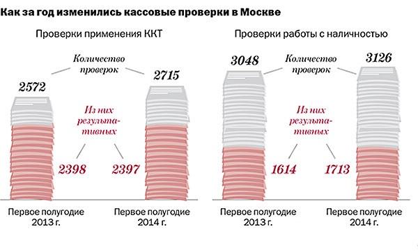 Стало известно, чем заканчиваются кассовые проверки в Москве и области