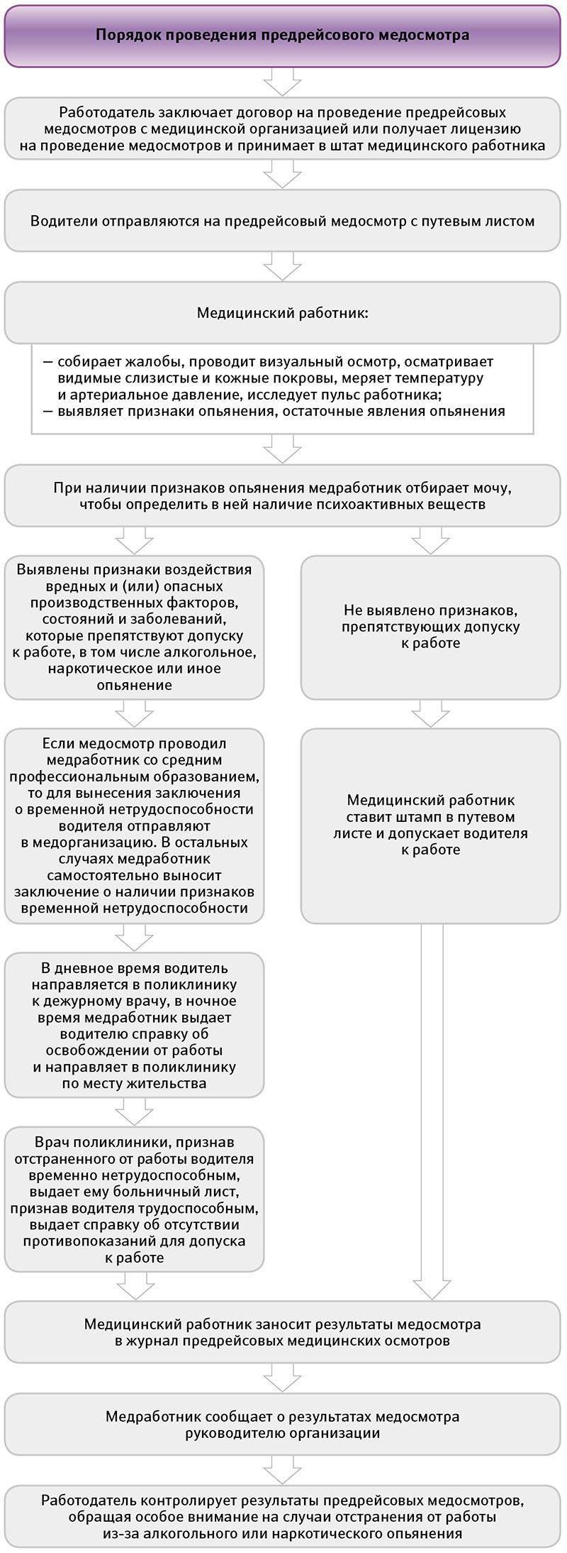 tsel-predreysovih-meditsinskih-osmotrov